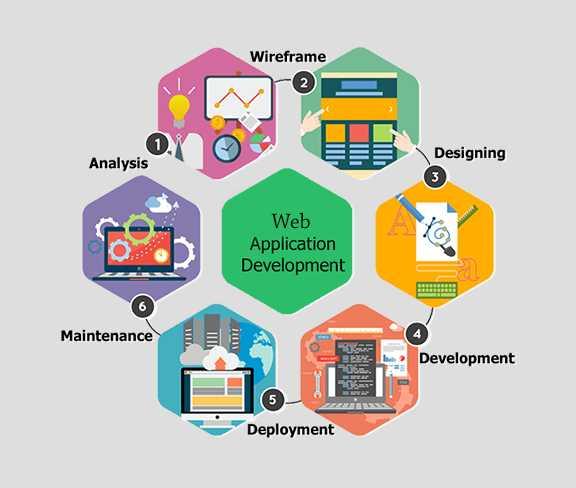 web application development services company